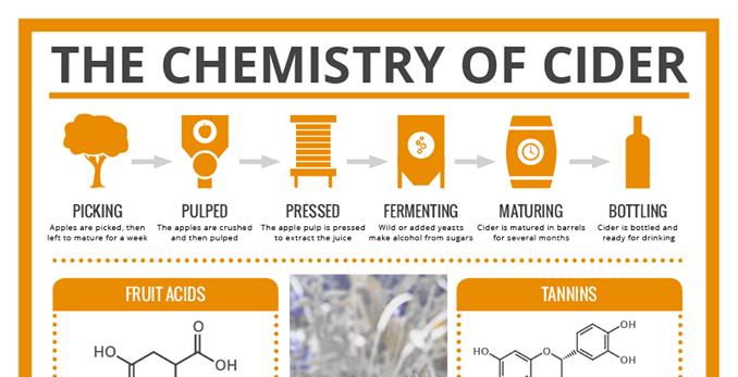 science-cider